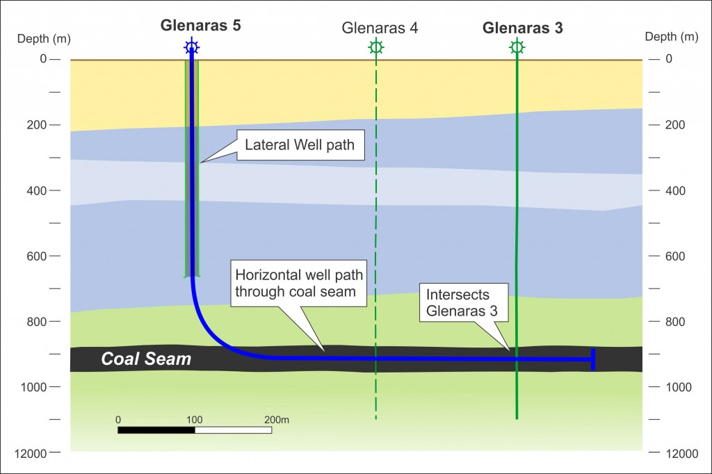 Glenaras 5-Lateral well Section